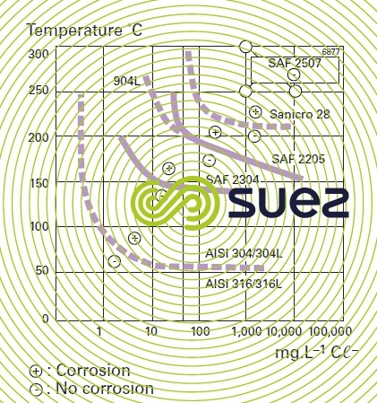 Curves zones sensitivity/insensitivity stress corrosion chloride solutions