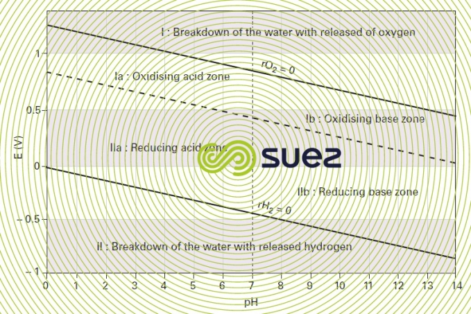 water stability diagram