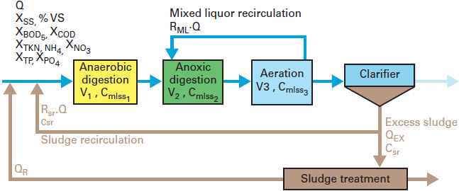 Nitrification in the Activated Sludge Process