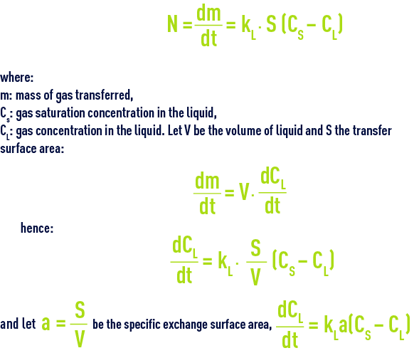 Formula: Gas dissolution (absorption)