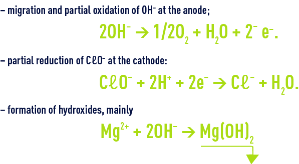 Formula : Electrochloration - Parasitic reactions