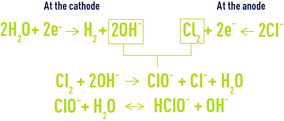 Formula: Electrochloration - main electrochemical reactions