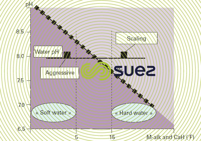 water/soft water, scale-forming water/aggressive water exist
