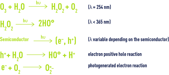 Formula: photochemical activation ozone and/or hydrogen