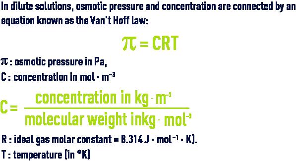Formula: desalination membranes - Van't Hoff law