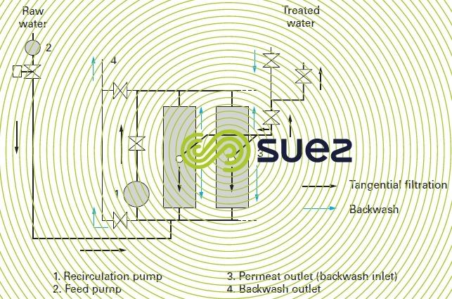 water treatment clarification membranes - Degremont®