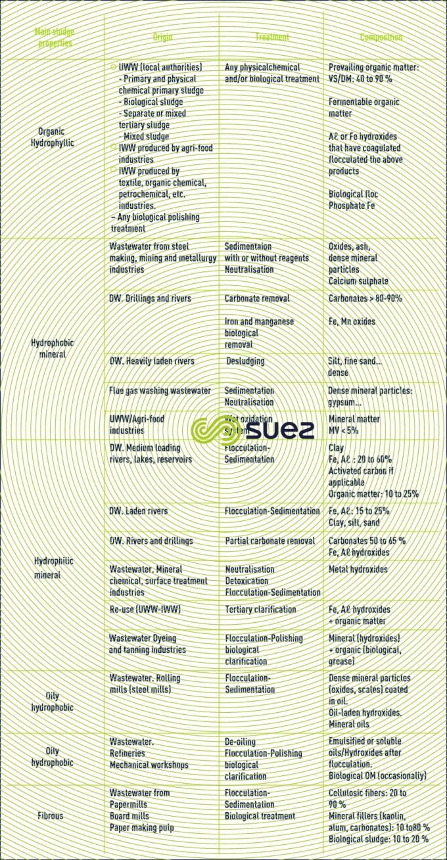 Sludge classification