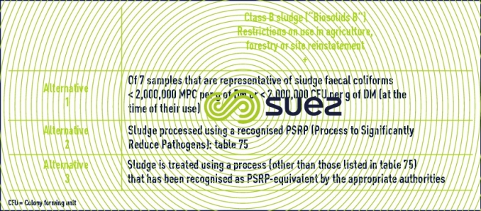 production class B sludge