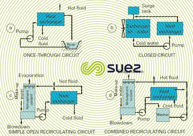 Circuits de refroidissement