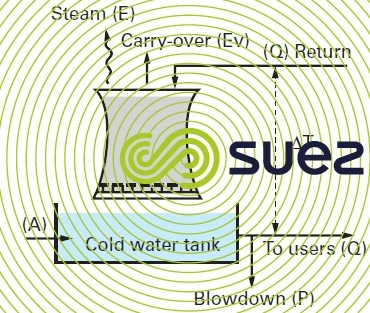 open recirculating system water flow