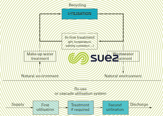Water recycling re-use