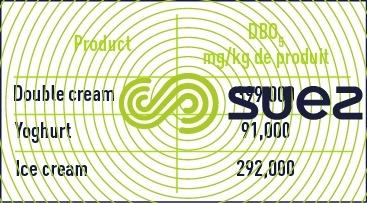 Agri-food Industries and dairies