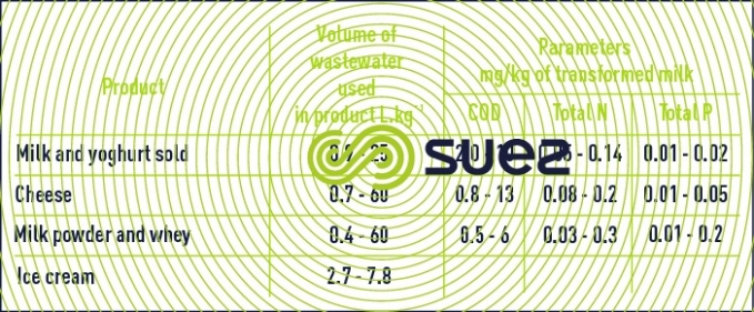 wastewater volumes dairies Europe pollutions