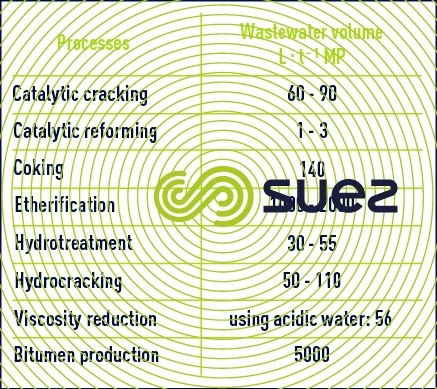 Wastewater processes