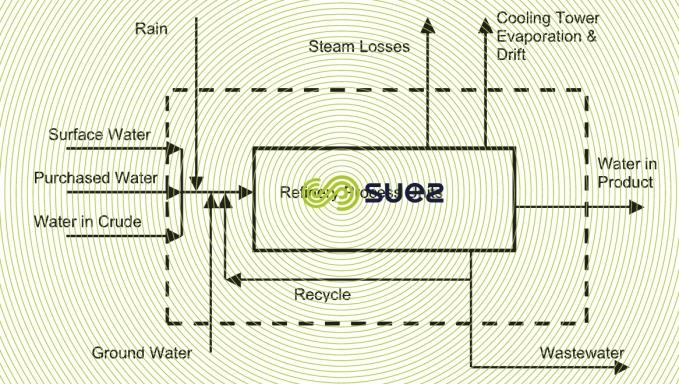 refinery hydraulic system
