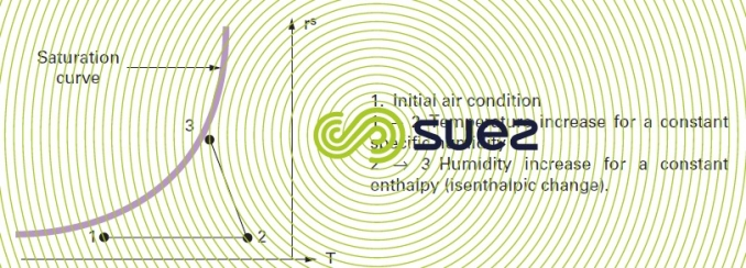 wet air diagram