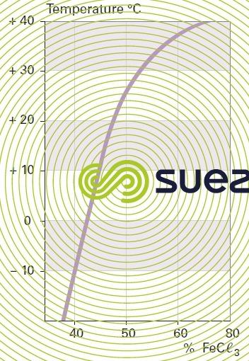 Solubility temperatures