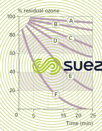 Breakdown rate residual ozone