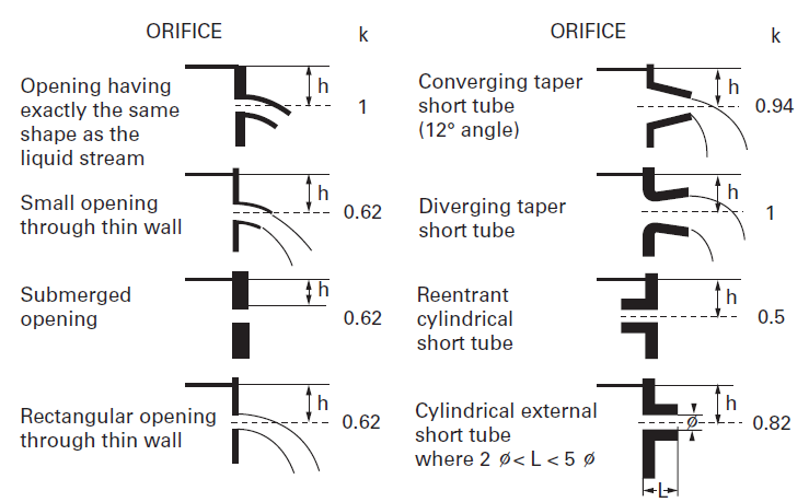 units of measurement in water treatment - discharge of opening and short tubes