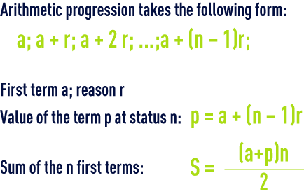formula: algebra – Arithmetic progression