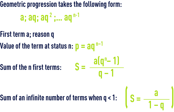 formula: algebra – Arithmetic  geometric progression
