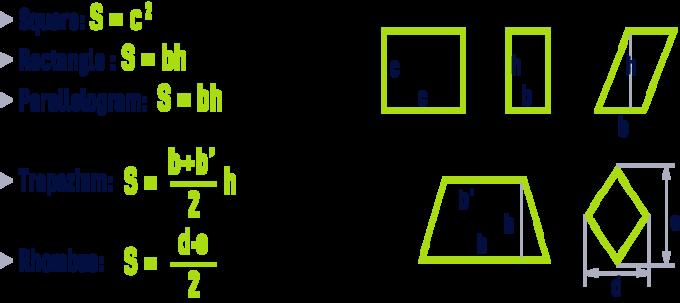 formula: geometry formulae- Square, rectangle, parallelogram, trapezium, rhombus