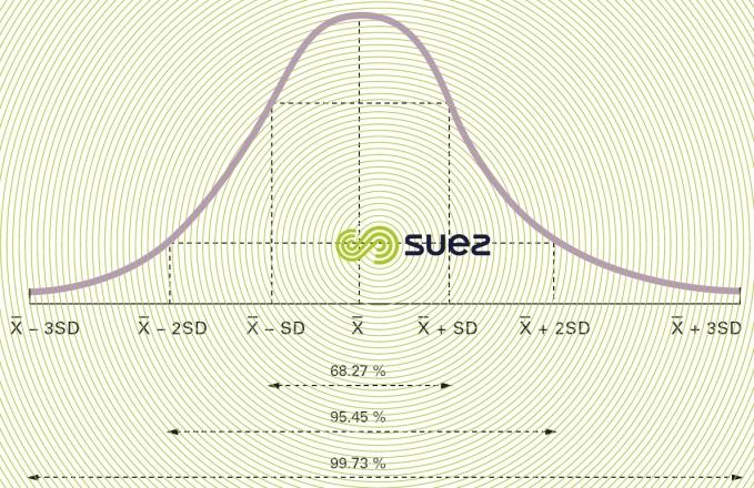 Distribution- Laplace-Gauss distribution