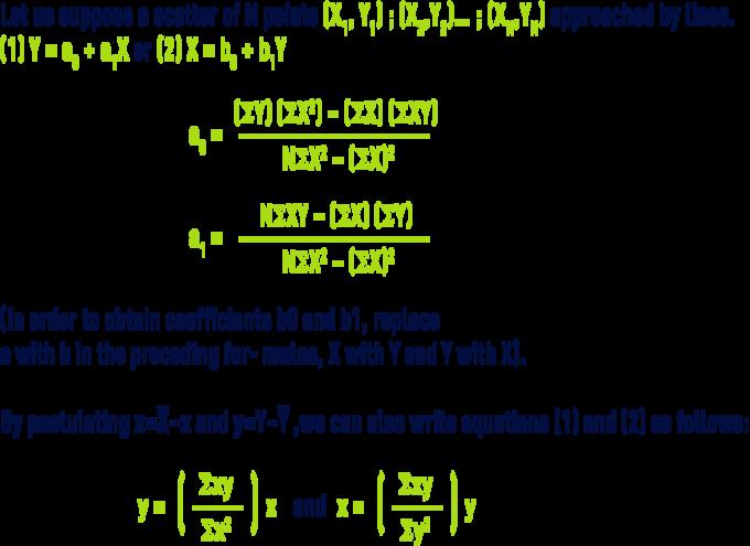 formula: statistics -  Straitght line of regression line of the least squares
