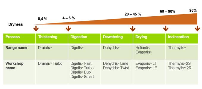 Biosolids range presentation
