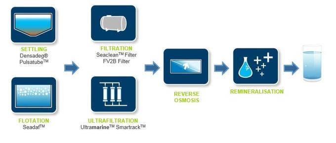 Desalination treatment line