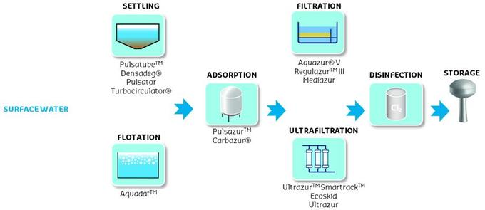 the importance of producing potable water Treatment of water, waste water, sewage, or sludge  small portable filters for producing potable water,  and plants for the biological treatment of water,.