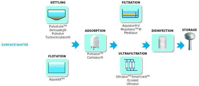 POTABLE WATER TREATMENT PDF DOWNLOAD