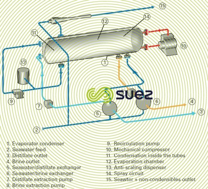 Mechanical steam compression