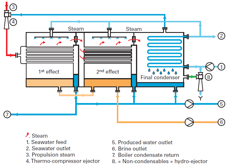 Odour Control Multi Effect Distillation With Thermally