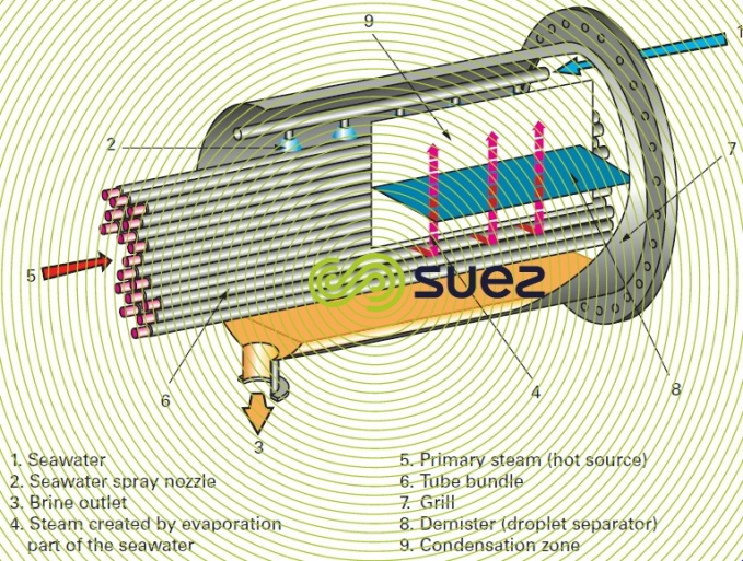 Horizontal bundle evaporator