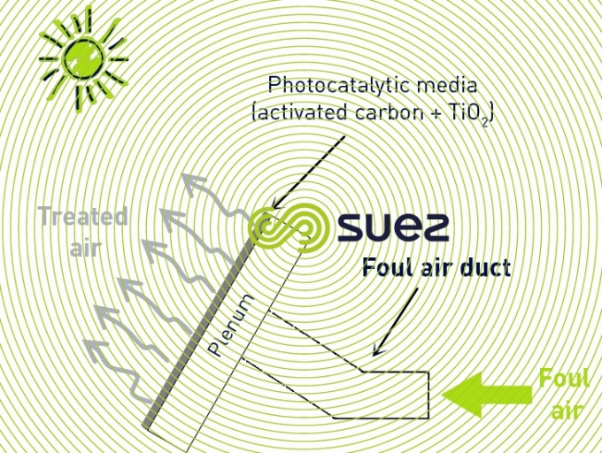 solar photocatalysis filter