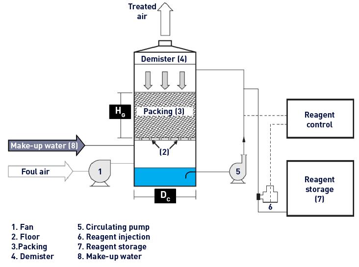 Odour Control Ventilation Degremont 174