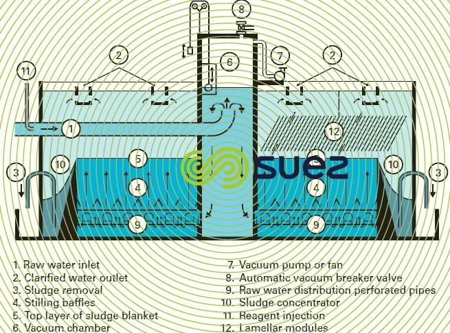 Sludge Blanket Settling Tanks Degremont 174