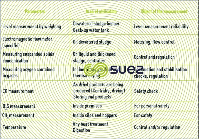 measurements sludge treatment