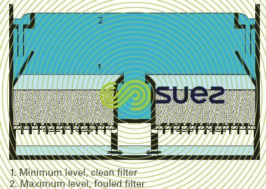 Aquazur V head filter