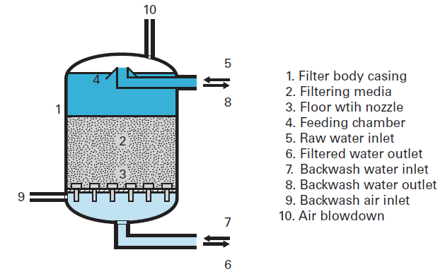 filters backwashed with air and water simultaneously - Degremont®SUEZ water handbook