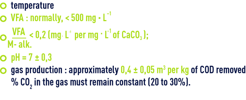Formula : Operating parameters methane fermentation