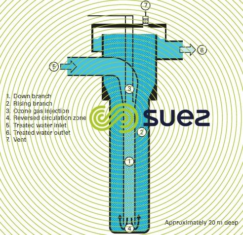 Ozone diffusion water – U tube