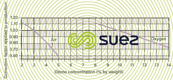 correction factor specific energy - ozone concentration