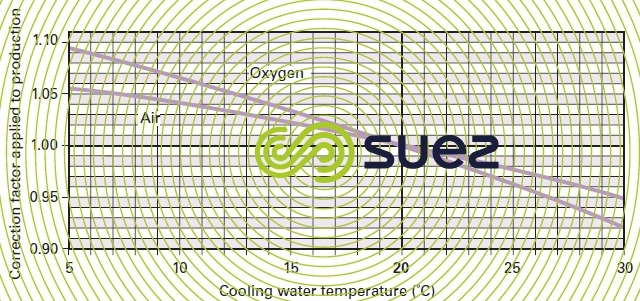 correction factor specific energy - cooling water temperature