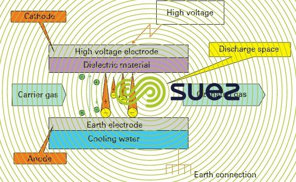 corona discharge ozone generation