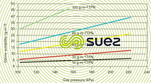 gas pressure concentration ozone solubility