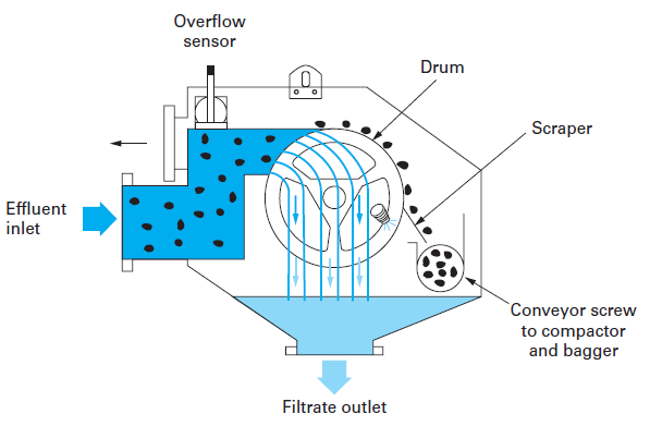 Pretreatments Strainer Wastewater Straining Degremont 174