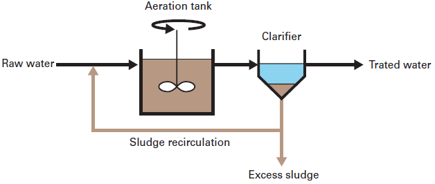 activated sludge reactor  type and configurations