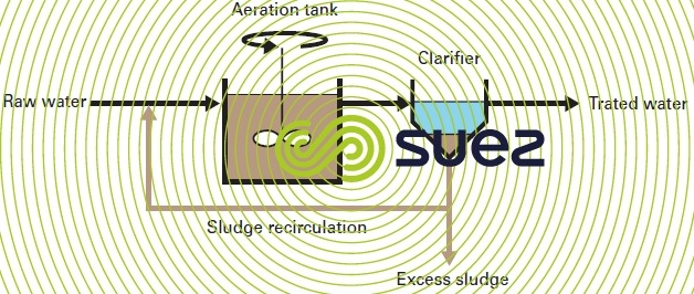 Activated sludge reactor: type and configurations - Degremont®
